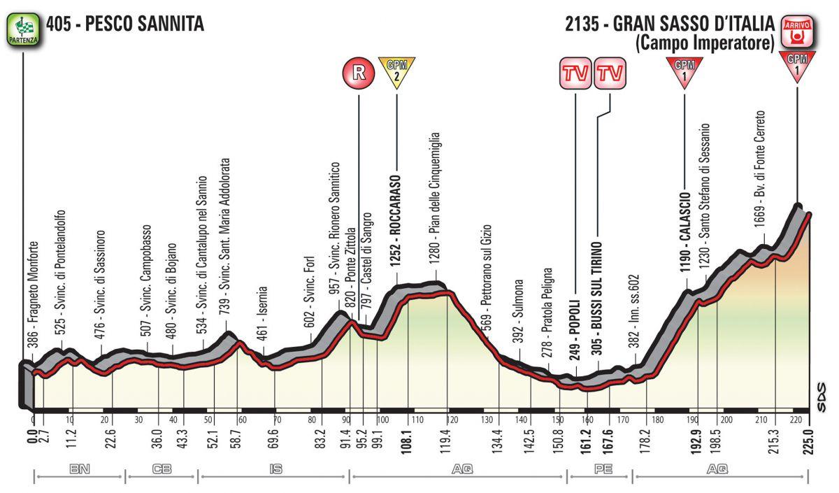 Profil 9ème étape Giro