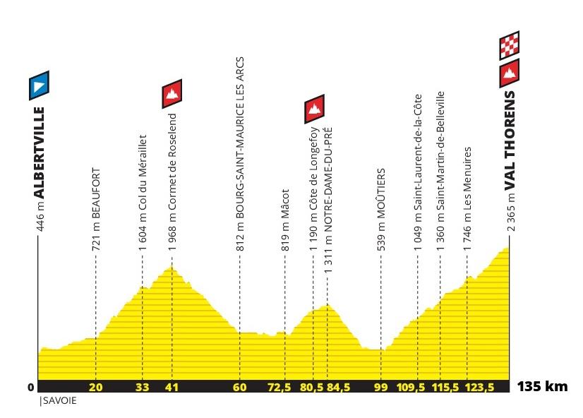 Profil de l'Etape du Tour 2019