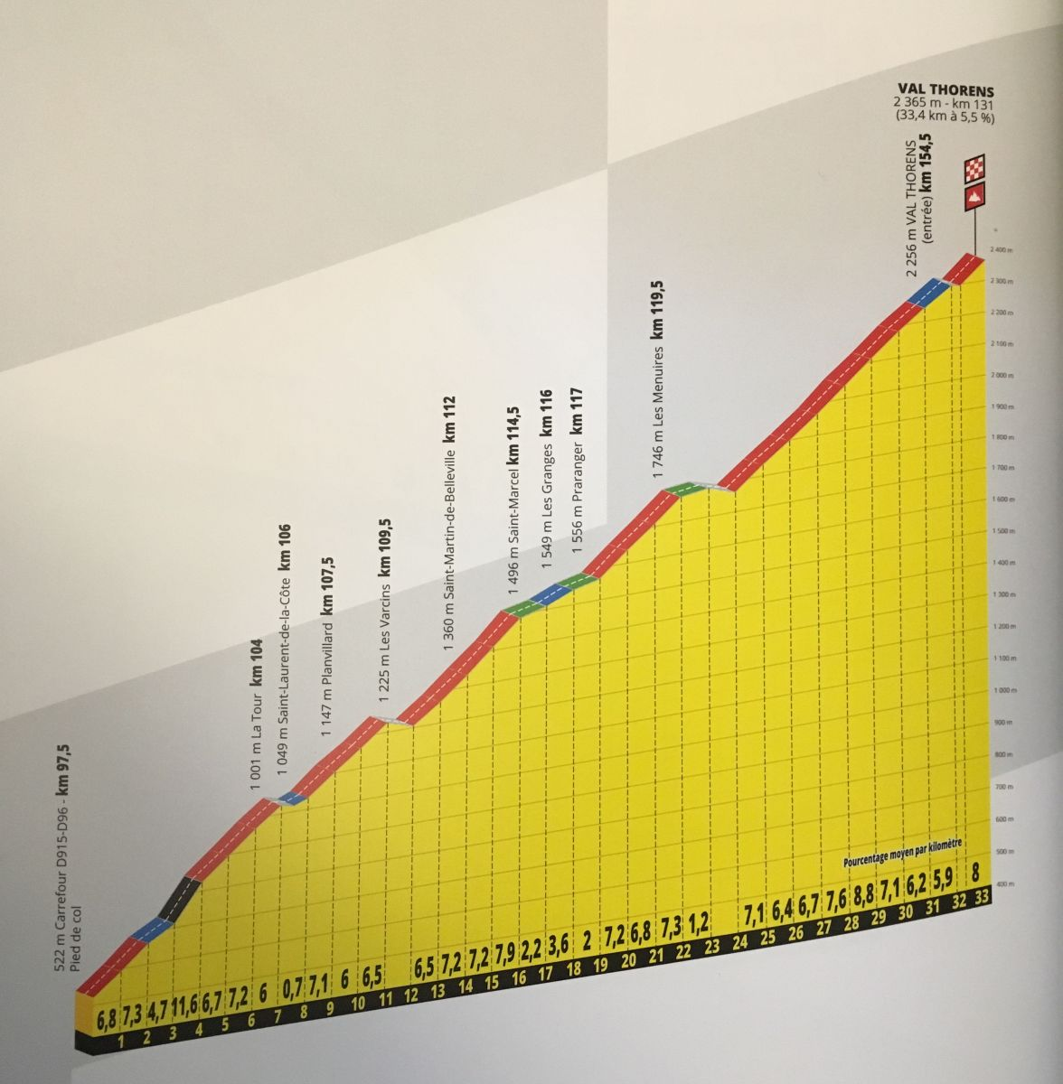 Profil de la montée de Val Thorens