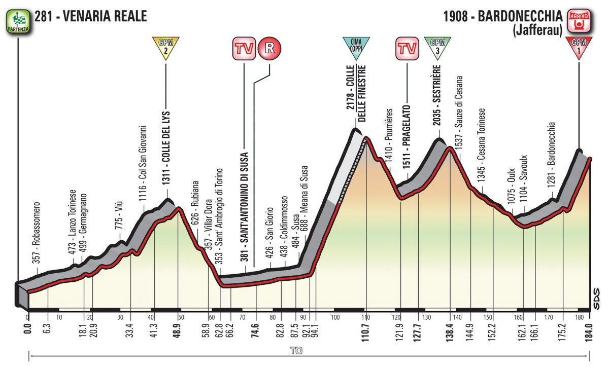 Profil Giro 19ème Etape