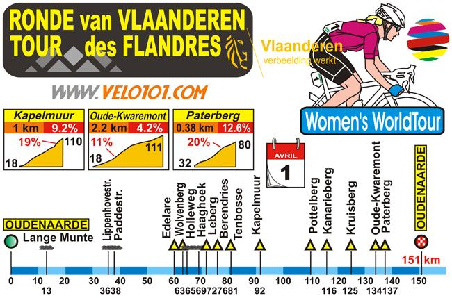 Ronde van Vlaanderen Vrouwen 2018