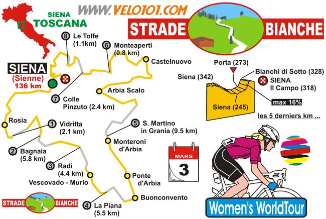 Strade Bianche Women 2018