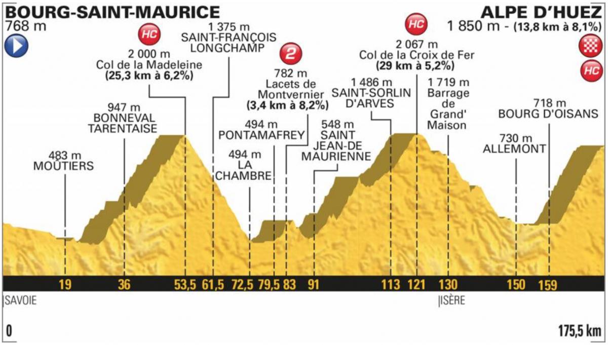 Tour de France 2018 : Alaphilippe remporte l'étape du Grand-Bornand et signe la première victoire d'un Fran...