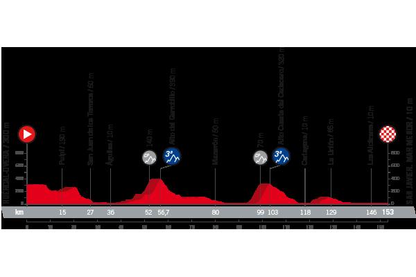vuelta Profil 6ème étape