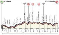 Giro #4 : les premières difficultés se présentent
