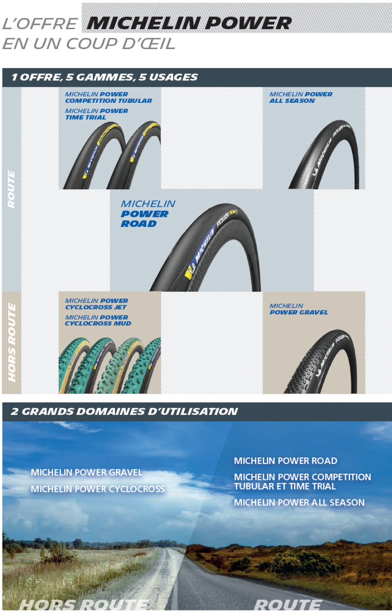 Gamme Michelin Power 2020