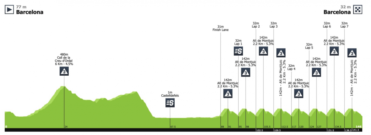 Parcours 7ème étape Tour de Catalogne