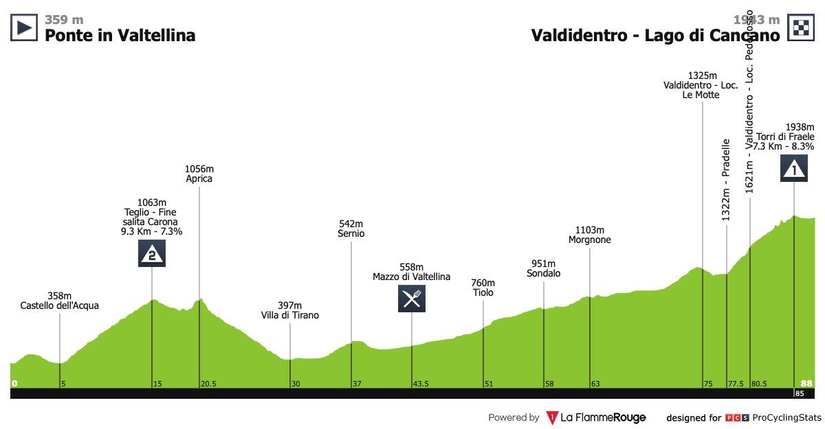 Profil de la 5ème étape du Giro Rosa