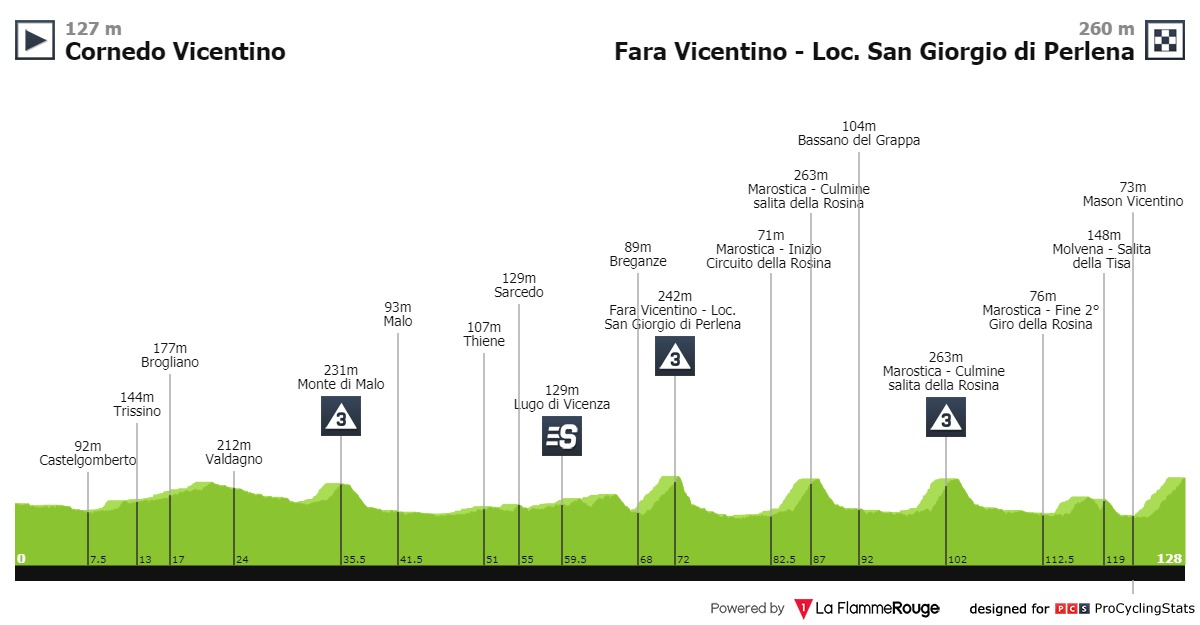 Profil de la 7ème étape du Giro Rosa