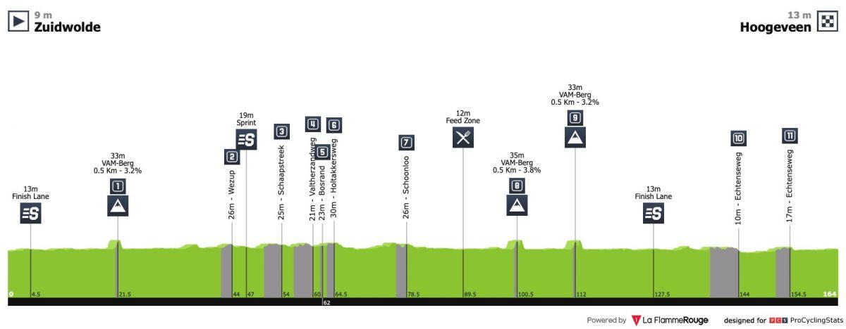 Profil de Ronde van Drenthe