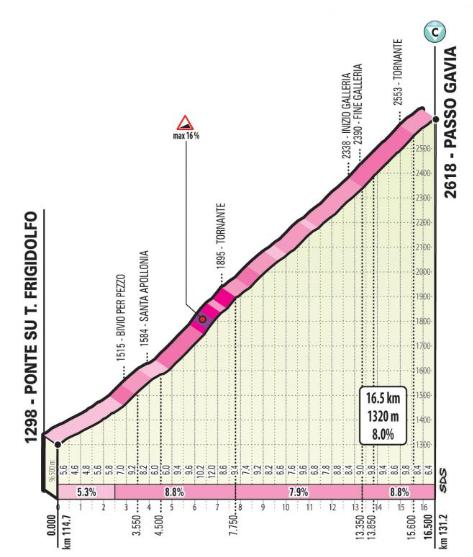Profil du col de Gavia lors du Giro Rosa