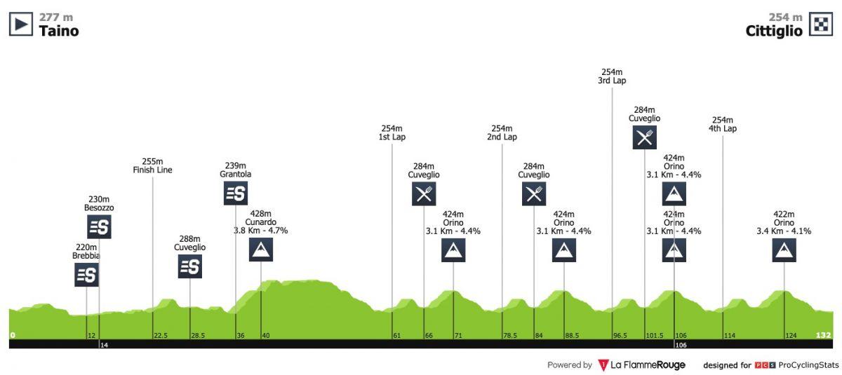 Profil du Trofeo Alfredo Binda