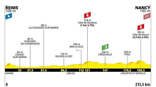 La revanche pour les sprinteurs en Lorraine — Tour de France