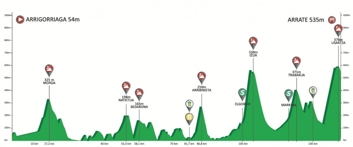Profil étape 5 Tour du Pays Basque