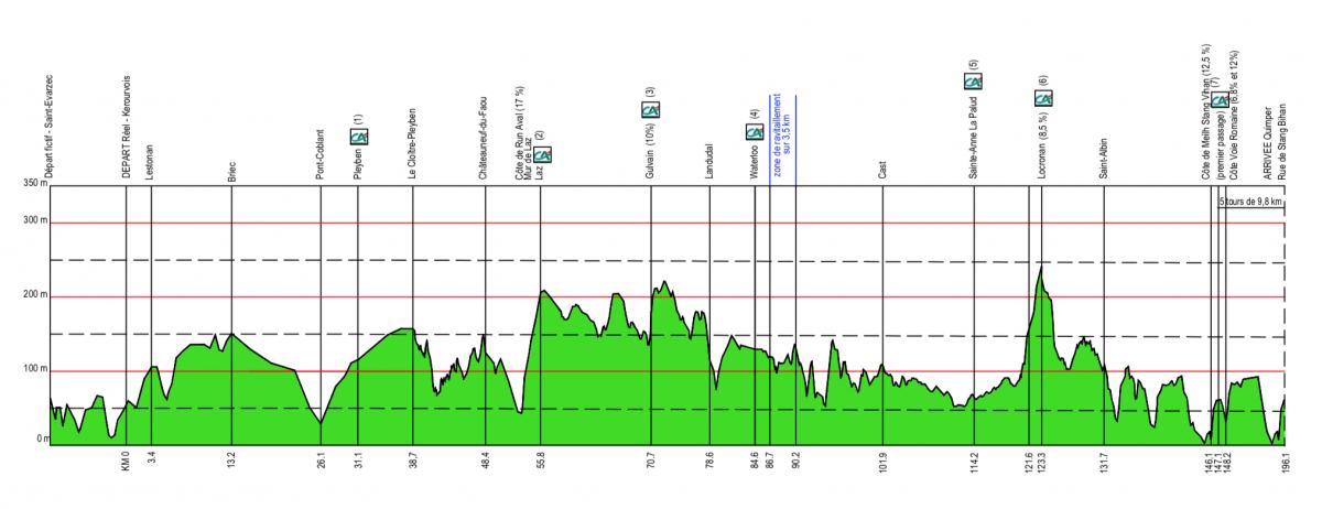 Profil Tour du Finistère