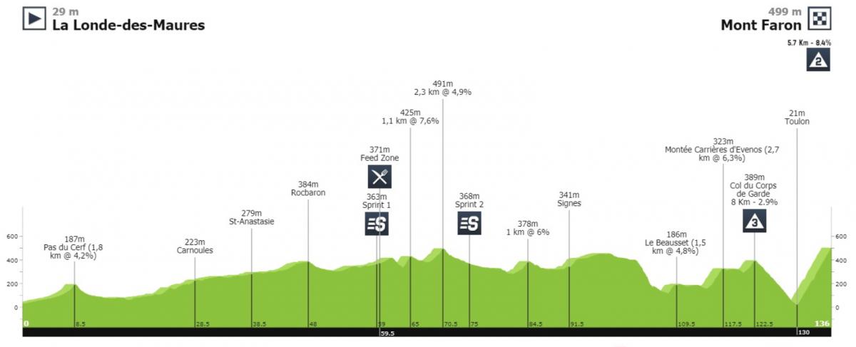 Parcours étape 3 Tour 06 et 83