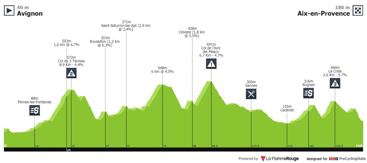 Profil de l'ultime étape du Tour de la Provence