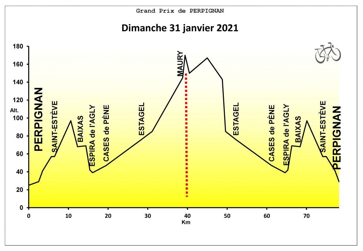 Profil du GP Perpignan 2021-page-001