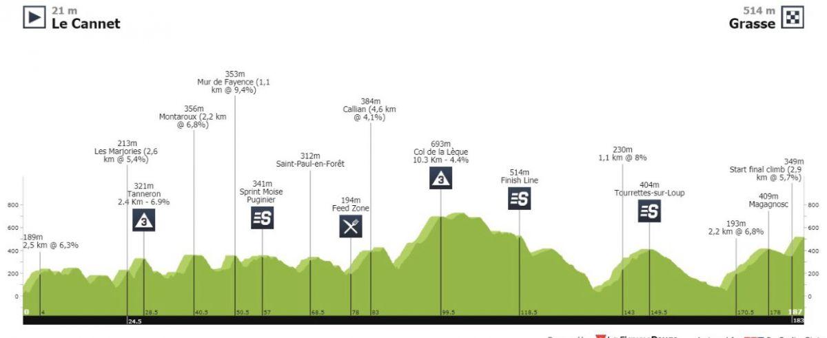 Profil étape 1 Tour Alpes Maritimes et du Var