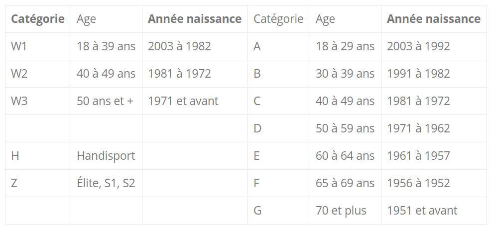 tableau catégories jf bernard